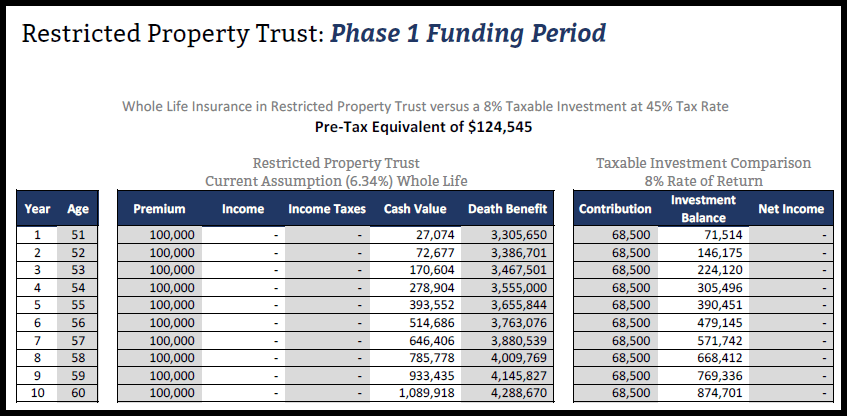 Restricted Property Trust Funding Period