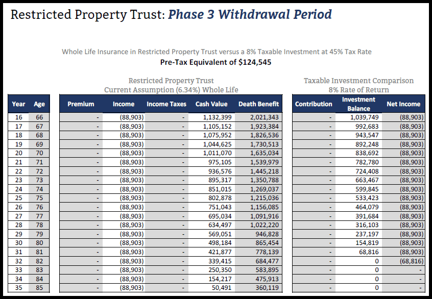 Withdrawals from a Restricted Property Trust